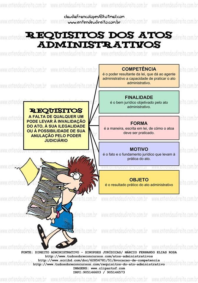 atos mapa Requisitos dos atos administrativosMapa mental   Direito atos mapa