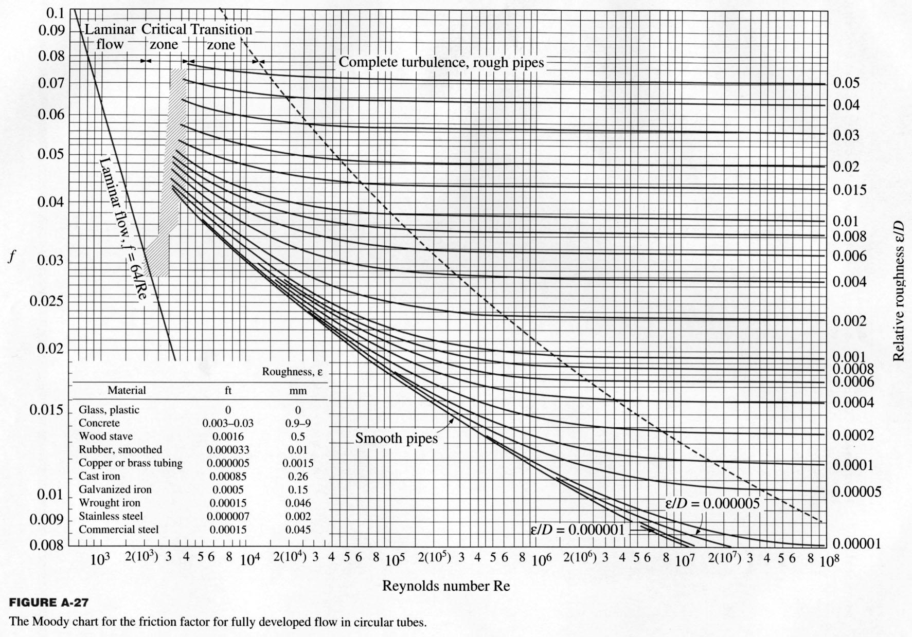 poisson loss function table pdf