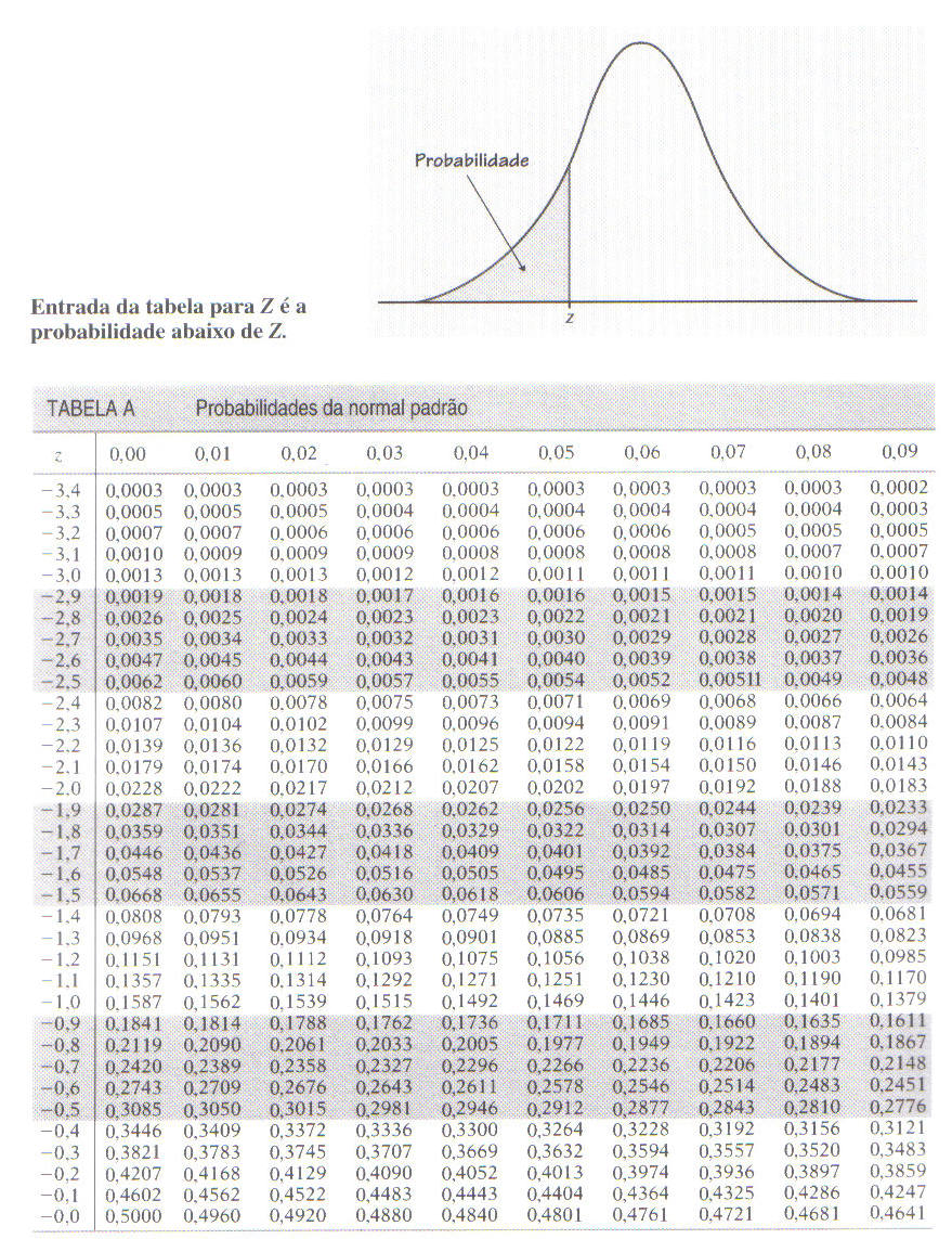 Tabela de Probabilidade Normal Padrão ESCORE Z negativo - Esta Z Score Table Positive And Negative