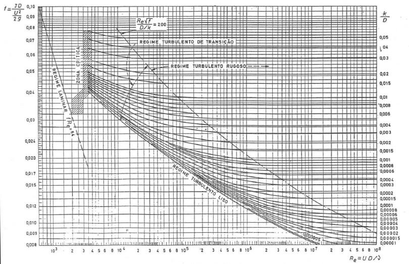 Diagrama de moody hidrulica pr visualizao1 pgina ccuart Image collections