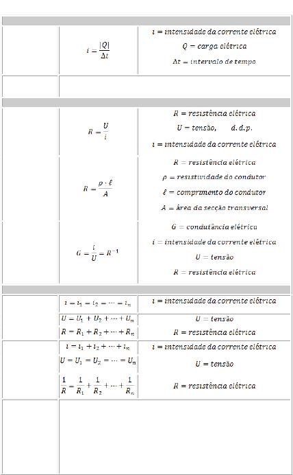 Formulas eletrodinamica