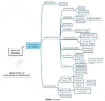 Mapa mental - Cefaleia do tipo tensional