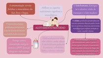 Mapa mental - Aleitamento Materno