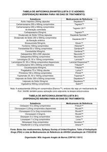 tabela anticonvulsivantes