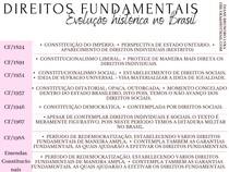 DIREITOS FUNDAMENTAIS: EVOLUÇÃO HISTÓRICA NO BRASIL - CONSTITUIÇÕES