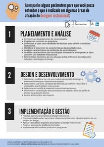 Parâmetros atuação designer instrucional