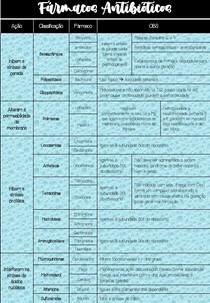 Tabela antibioticos - Classificação, ação e farmacos