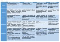TABELA CAUSAS DE DOR ABDOMINAL CRÔNICA - EPIDEMIO, FISIOPATO, CLÍNICA, DIAGNÓSTICO E TRATAMENTO
