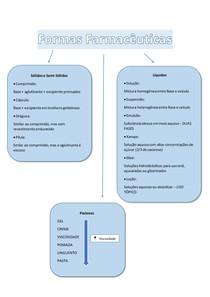 Formas Farmacêuticas - MAPA MENTAL