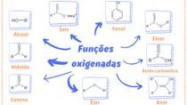 Mapa mental - Funções oxigenadas