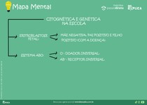 Mapa Mental CITOGNÉTICA E ENÉTICA NA ESCOLA