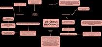 Distúrbio endócrino