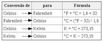conversão de temperatura