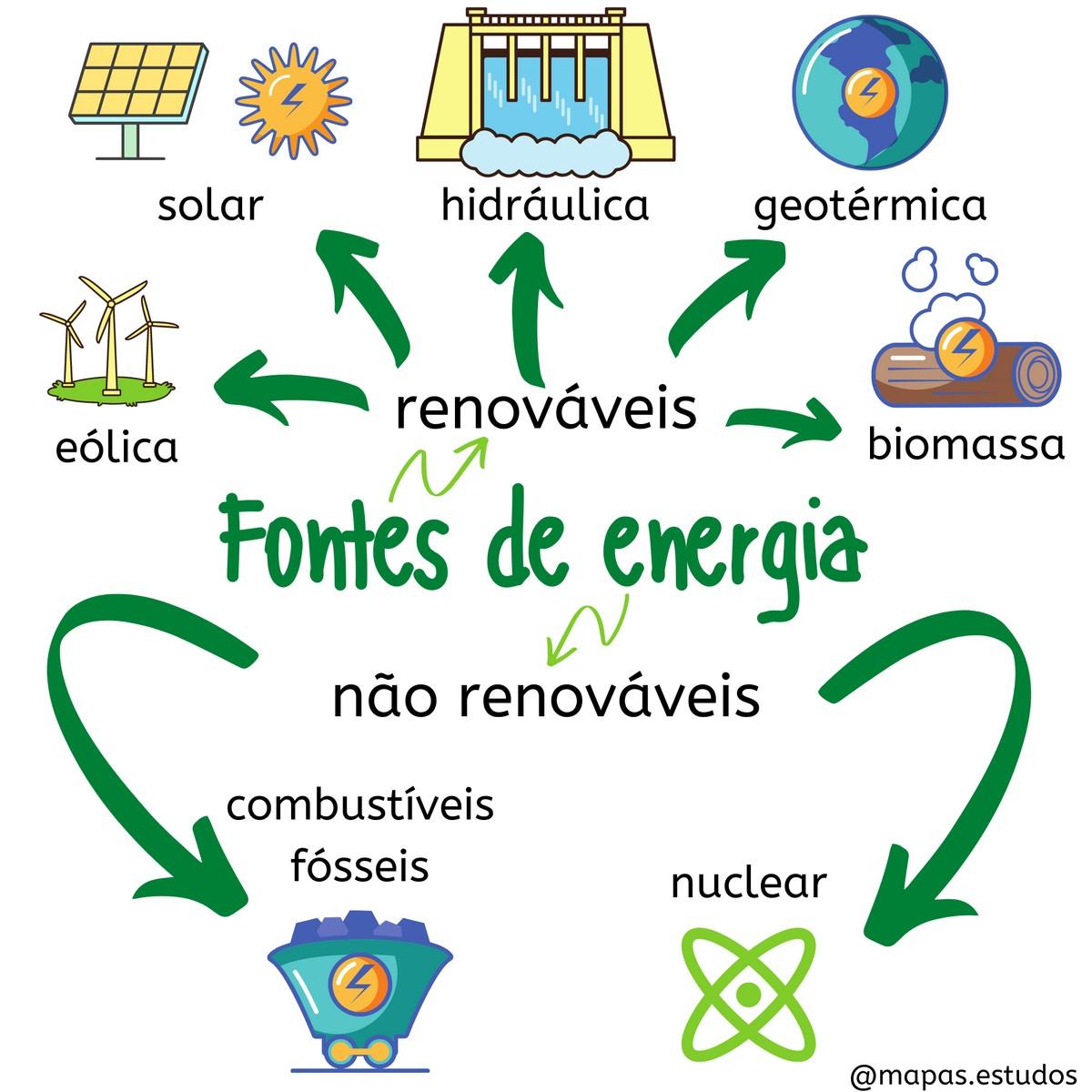 Pre-visualização do material Fontes de energia - página 1