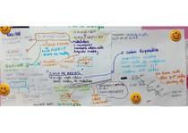 Mapa mental ciclo de Krebs bioquímica
