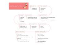 Diabetes mellitus tipo 1 - Mapa mental