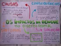 Impactos da dengue no Df