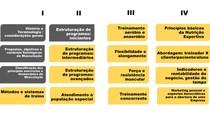 Estruturação e programas de treino para iniciantes
