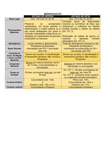 CONSTITUCIONAL - ESTADO DE DEFESA x ESTADO DE SÍTIO