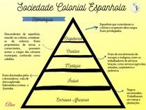Sociedade Colonial Espanhola