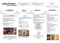 Linha do Tempo Literatura - Parte 1
