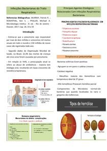 Infecções Bacterianas do Trato Respiratório