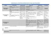 [OBS] Doenças Intercorrentes na Gestação