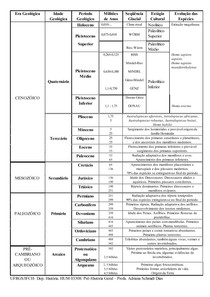 Cronologia da Evolução Geológica