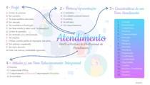 Mapa Mental - Atendimento   Perfil e postura profissional