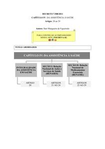 Decreto 7.508/2011 [esquematizado]   Aula 04: cap. IV, Da Assistência à Saúde (art. 20 ao 29)