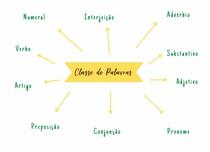 Classes de Palvra