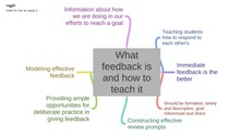 What_feedback_is_and_how_to_teach_it