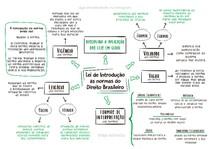 LEIS DE INTRODUÇÃO ÀS NORMAS DO DIREITO BRASILEIRO - @mariedireito