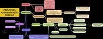 PRINCÍPIOS ADMINISTRAÇÃO PÚBLICA - MAPA MENTAL