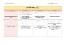 ABORTAMENTO - TABELA