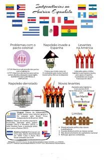 Independencia da América Espanhola