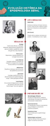 Evolução Histórica da Epidemiologia Geral