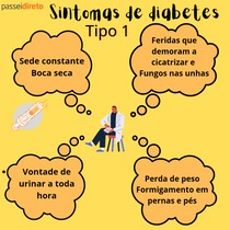 Sintomas de diabetes tipo 1 - Mapa Mental