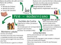 Mapa Mental Pré - modernismo