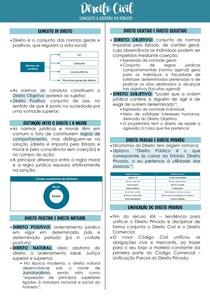 DIREITO CIVIL - Conceito e Divisão do Direito