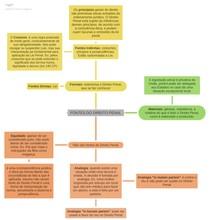 Mapa mental - Direito Penal - fontes