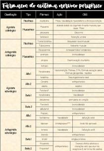 Fármacos do sistema nervoso periférico