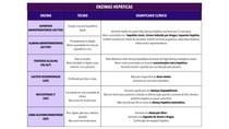 Enzimas hepáticas - Tabela