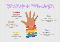 Protocolo de Manchester - Mapa Mental