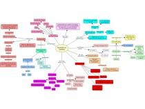 Insuficiência Cardíaca - Mapa conceitual