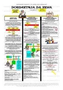 DOSIMETRIA DA PENA MAPA MENTAL - Penal II - 2