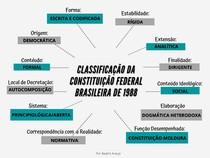 MAPA MENTAL - CLASSIFICAÇÃO DA CONSTITUIÇÃO FEDERAL DE 1988