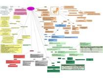 Mapa Mental Pancreatite aguda
