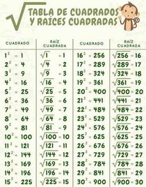 Tabela de raízes quadradas