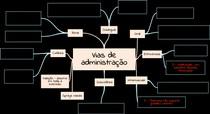 Mapa mental - Vias de administração.